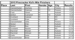 15_results_kids